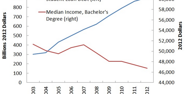 StudentDebt-vs-MedianIncome-2012